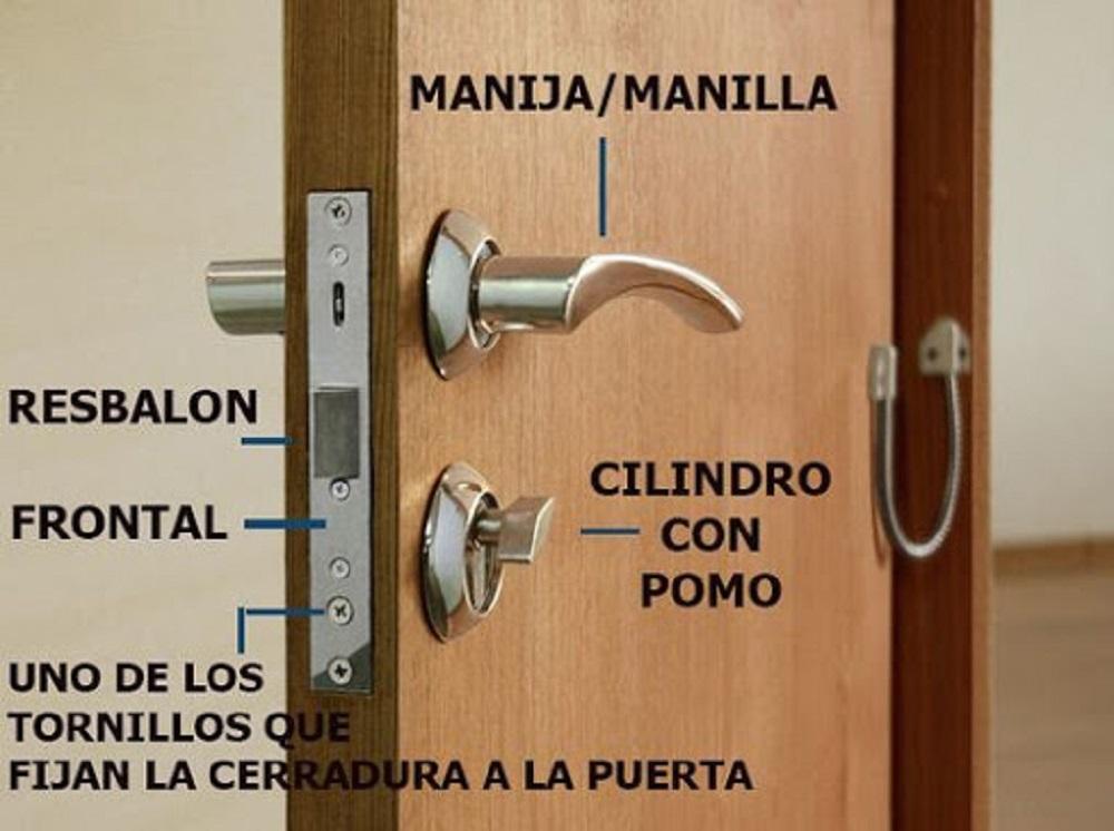 partes de una puerta con pomo y cerradura