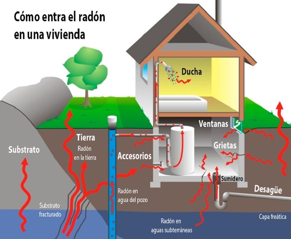 que-es-el-gas-radon
