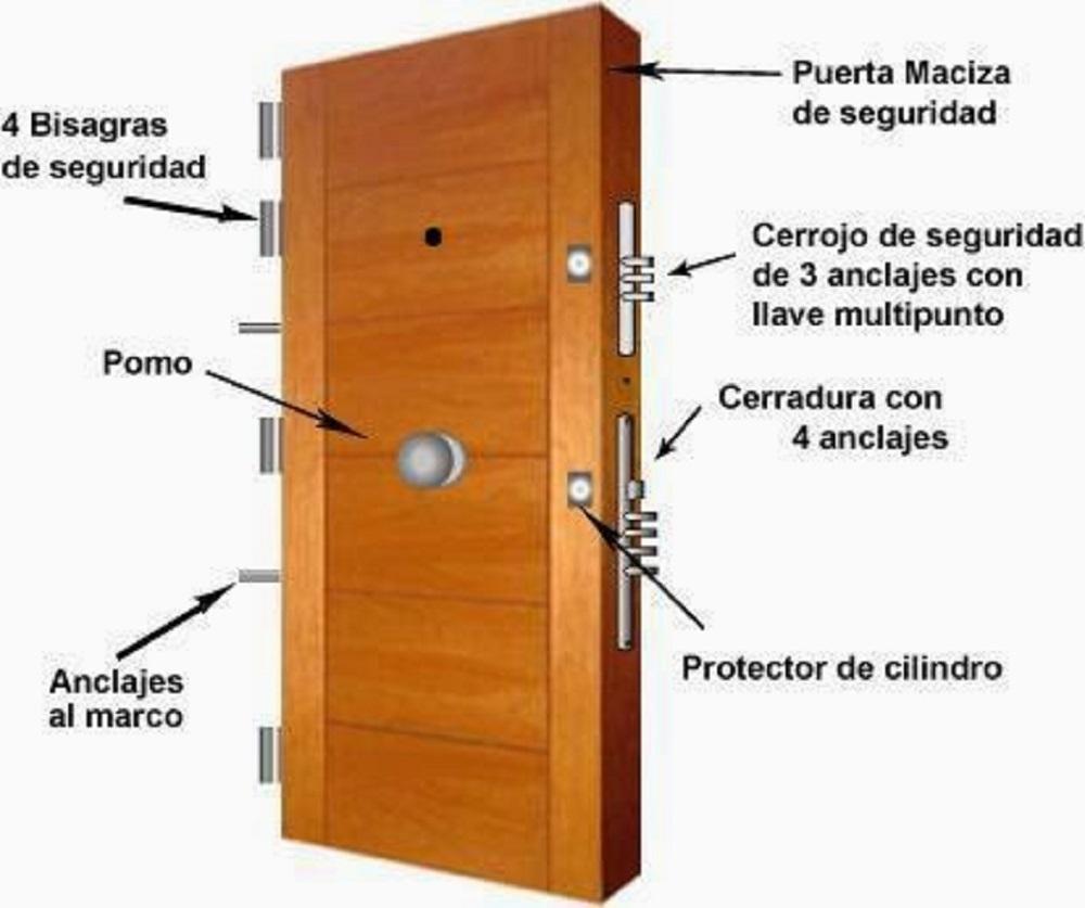 Partes de una puerta. Tipos de puertas.